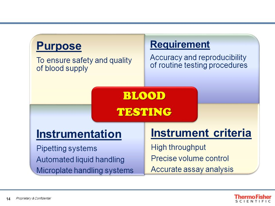 14 Proprietary & Confidential Purpose To ensure safety and quality of blood supply Requirement Accuracy and reproducibility of routine testing procedures Instrumentation Pipetting systems Automated liquid handling Microplate handling systems Instrument criteria High throughput Precise volume control Accurate assay analysis BLOODTESTING