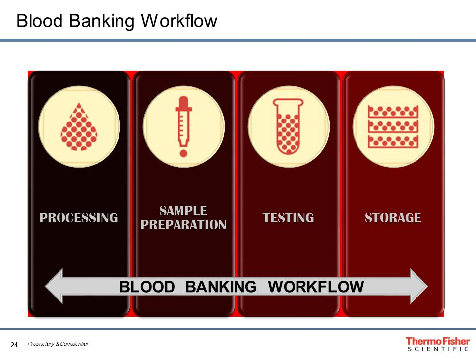 24 Proprietary & Confidential Blood Banking Workflow PROCESSING SAMPLE PREPARATION TESTINGSTORAGE BLOOD BANKING WORKFLOW