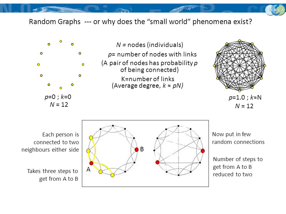 "Random Graphs --- or why does the ""small world"" phenomena exist? N = nodes (individuals) (A pair of nodes has probability p of being connected) (Avera"