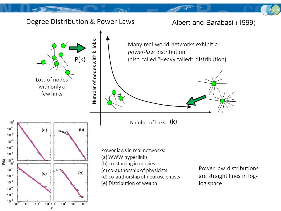 "Degree Distribution & Power Laws Many real-world networks exhibit a power-law distribution (also called ""Heavy tailed"" distribution) Albert and Baraba"
