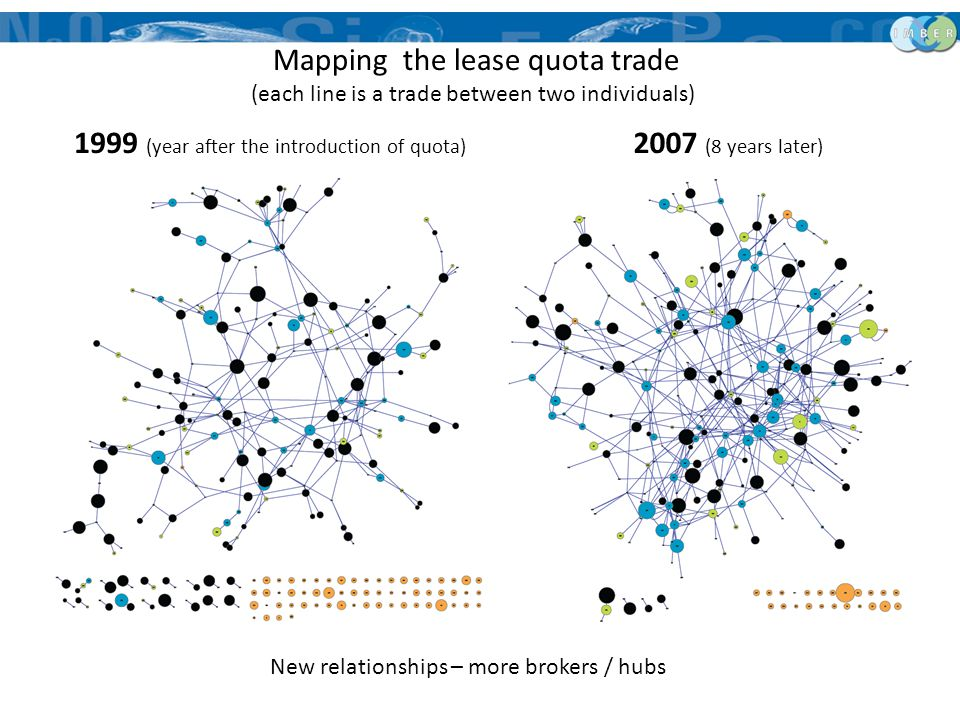 1999 (year after the introduction of quota) New relationships – more brokers / hubs 2007 (8 years later) Mapping the lease quota trade (each line is a