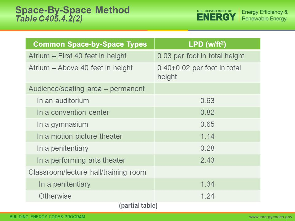 BUILDING ENERGY CODES PROGRAMwww.energycodes.gov Space-By-Space Method Table C405.4.2(2) Common Space-by-Space TypesLPD (w/ft 2 ) Atrium – First 40 fe