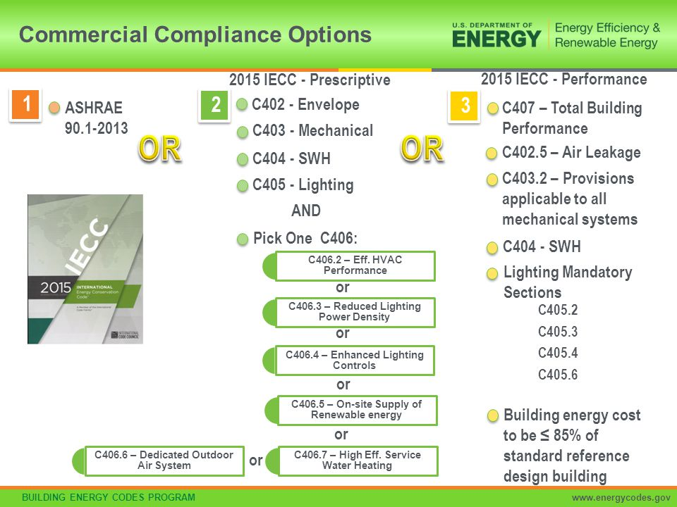 BUILDING ENERGY CODES PROGRAMwww.energycodes.gov Commercial Compliance Options 2 2 C402 - Envelope C403 - Mechanical C404 - SWH C405 - Lighting AND Pi