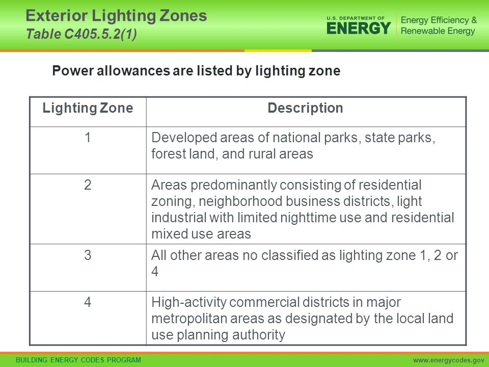 BUILDING ENERGY CODES PROGRAMwww.energycodes.gov Lighting ZoneDescription 1Developed areas of national parks, state parks, forest land, and rural area