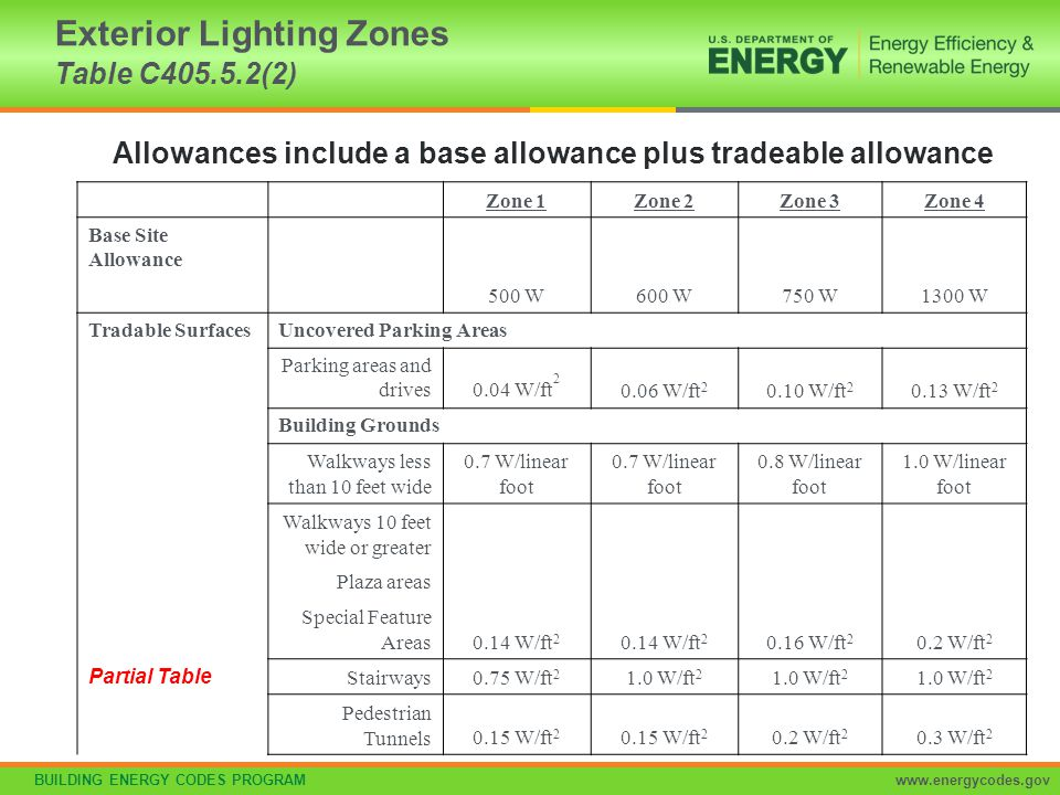 BUILDING ENERGY CODES PROGRAMwww.energycodes.gov Exterior Lighting Zones Table C405.5.2(2) Zone 1Zone 2Zone 3Zone 4 Base Site Allowance 500 W600 W750
