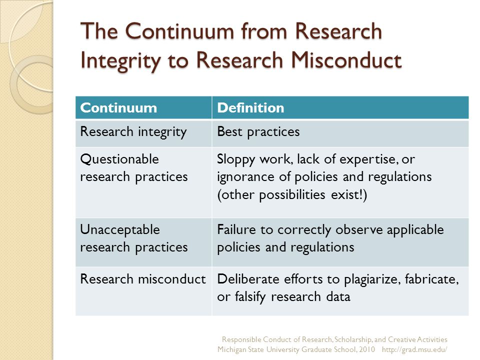 The Continuum from Research Integrity to Research Misconduct ContinuumDefinition Research integrityBest practices Questionable research practices Sloppy work, lack of expertise, or ignorance of policies and regulations (other possibilities exist!) Unacceptable research practices Failure to correctly observe applicable policies and regulations Research misconductDeliberate efforts to plagiarize, fabricate, or falsify research data Responsible Conduct of Research, Scholarship, and Creative Activities Michigan State University Graduate School, 2010 http://grad.msu.edu/