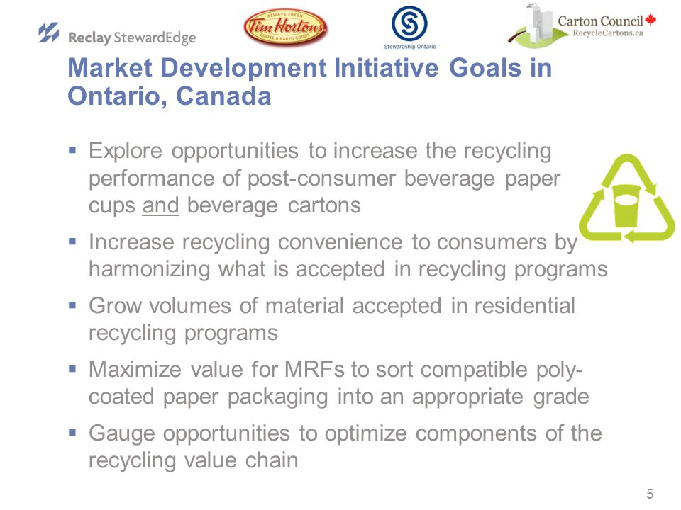 5 Market Development Initiative Goals in Ontario, Canada  Explore opportunities to increase the recycling performance of post-consumer beverage paper cups and beverage cartons  Increase recycling convenience to consumers by harmonizing what is accepted in recycling programs  Grow volumes of material accepted in residential recycling programs  Maximize value for MRFs to sort compatible poly- coated paper packaging into an appropriate grade  Gauge opportunities to optimize components of the recycling value chain