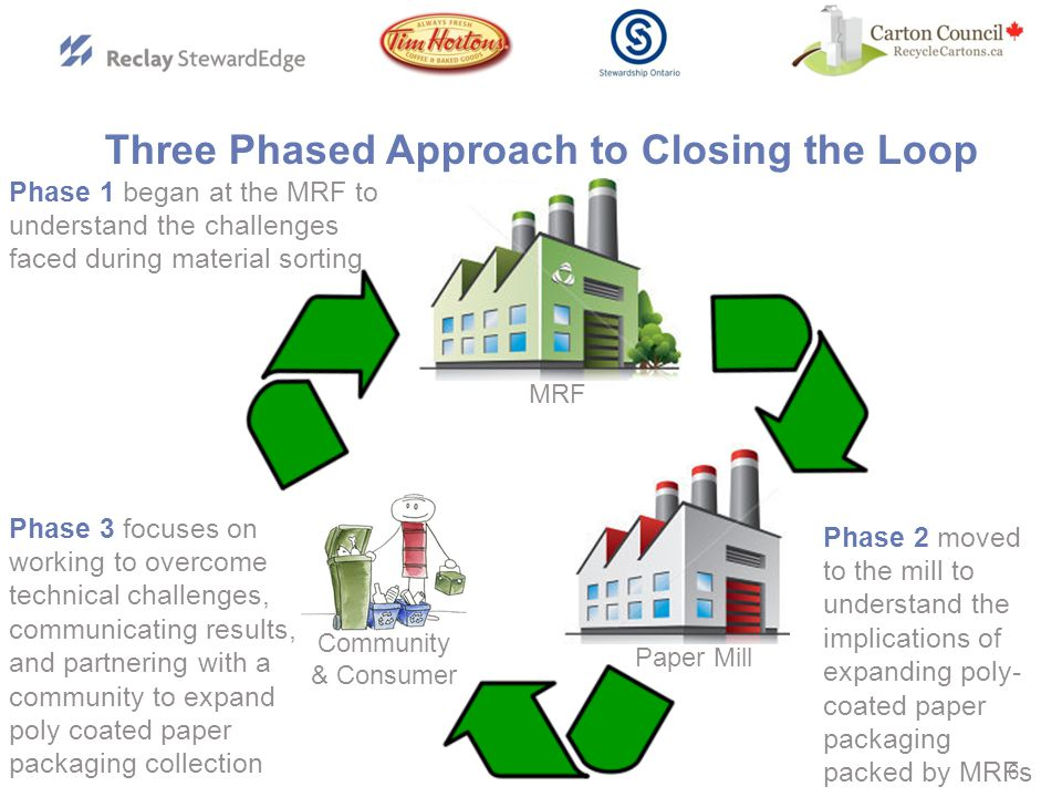 Paper Mill 6 Three Phased Approach to Closing the Loop MRF Community & Consumer Phase 1 began at the MRF to understand the challenges faced during material sorting Phase 2 moved to the mill to understand the implications of expanding poly- coated paper packaging packed by MRFs Phase 3 focuses on working to overcome technical challenges, communicating results, and partnering with a community to expand poly coated paper packaging collection