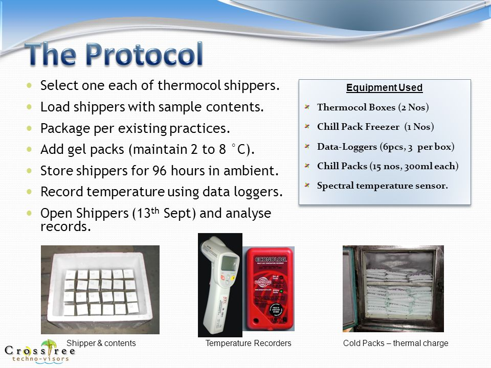Cold Packs' Temperature Checked Package Prepared 1 2 3 4 5 6 Cold Packs placed, Loggers Placed Shipper Sealed