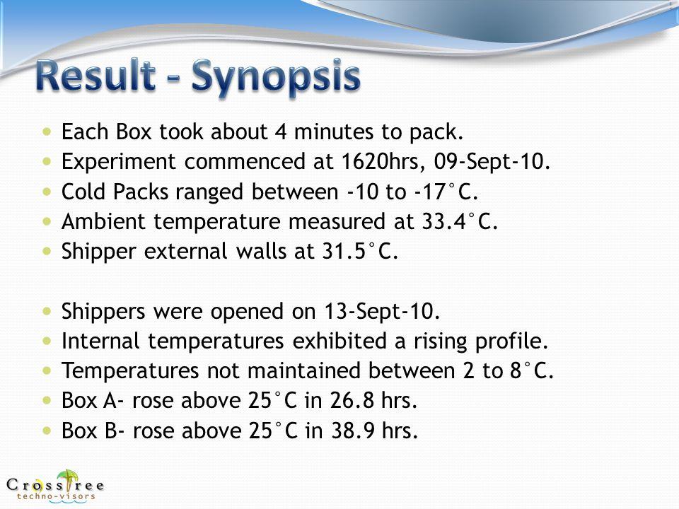 Box A – 10 cold packs, ambient 33.4°C, 40 units: Sensor 1: Internal temps between 20.8°C to 28.4°C.