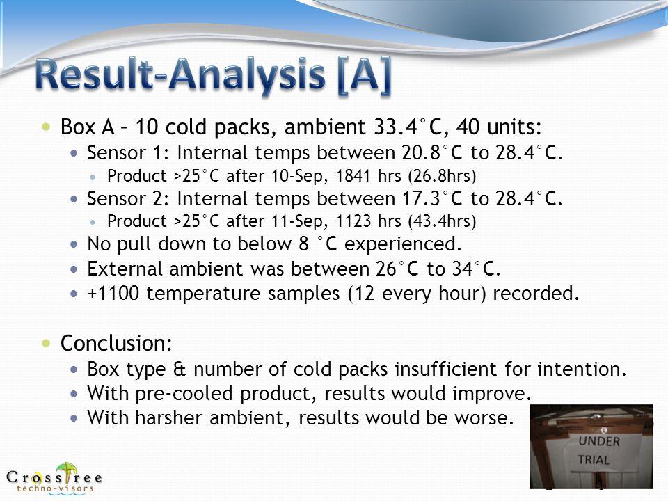 Internal Product temperature logger