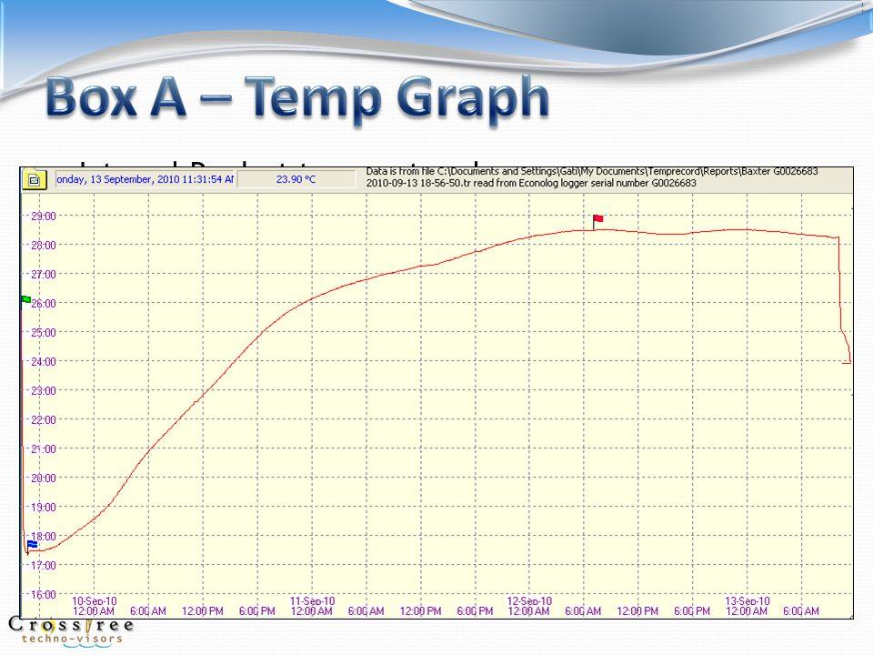 Box B – 5 cold packs, ambient <30°C, 1 ltr water: Sensor 1: Internal temps between 12.1°C to 28.7°C.