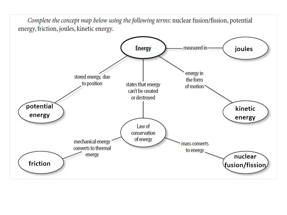 nuclear fusion/fission potential energy friction joules kinetic energy