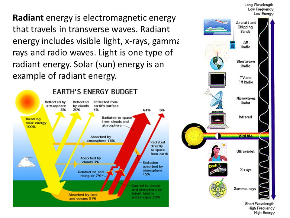 Radiant energy is electromagnetic energy that travels in transverse waves. Radiant energy includes visible light, x-rays, gamma rays and radio waves.