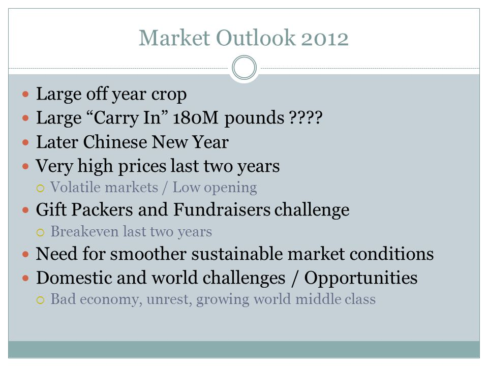 Market Outlook 2012 Large off year crop Large Carry In 180M pounds .