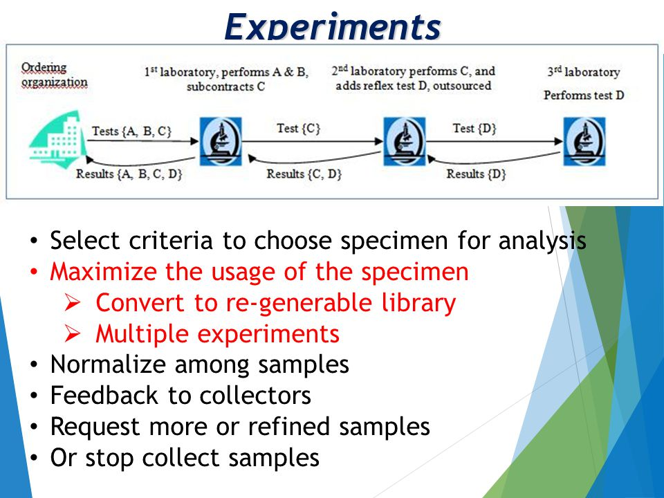 Experiments Select criteria to choose specimen for analysis Maximize the usage of the specimen  Convert to re-generable library  Multiple experiments Normalize among samples Feedback to collectors Request more or refined samples Or stop collect samples