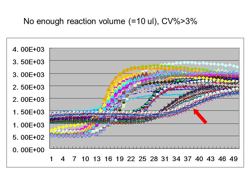 No enough reaction volume (=10 ul), CV%>3%