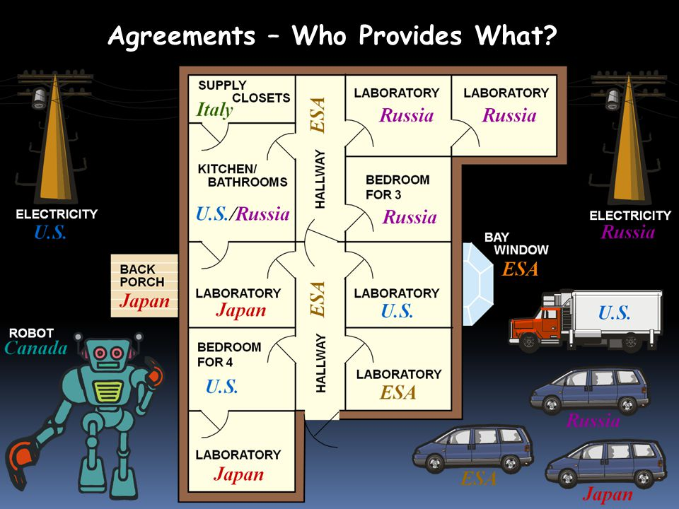 Agreements – Who Provides What