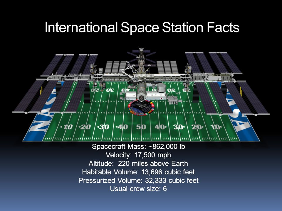 International Space Station Facts Spacecraft Mass: ~862,000 lb Velocity: 17,500 mph Altitude: 220 miles above Earth Habitable Volume: 13,696 cubic feet Pressurized Volume: 32,333 cubic feet Usual crew size: 6