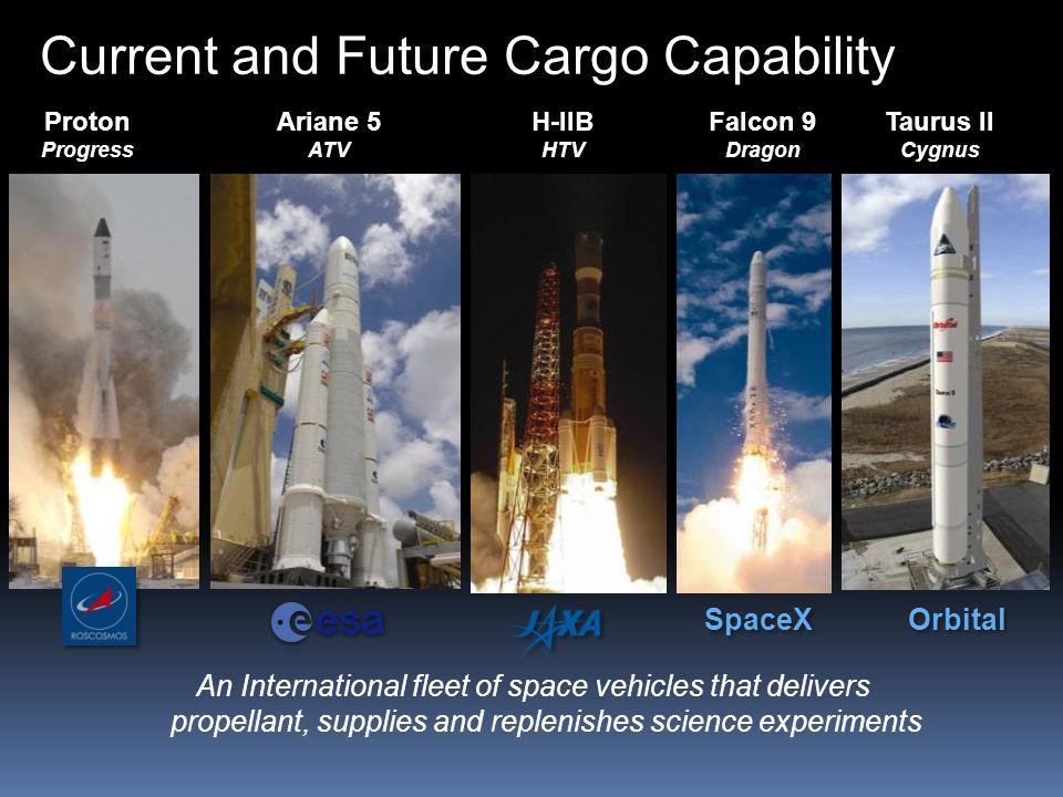 Ariane 5 ATV H-IIB HTV Taurus II Cygnus Falcon 9 Dragon SpaceX Orbital Current and Future Cargo Capability Proton Progress An International fleet of s