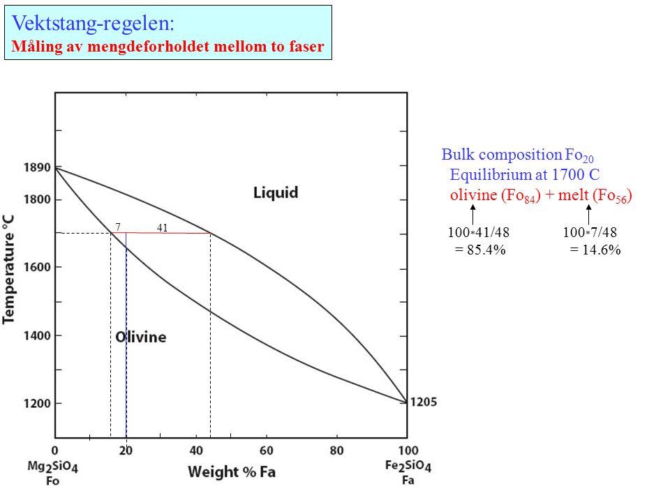 Vektstang-regelen: Måling av mengdeforholdet mellom to faser 41 7 Bulk composition Fo 20 Equilibrium at 1700 C olivine (Fo 84 ) + melt (Fo 56 ) 100 * 41/48 = 85.4% 100 * 7/48 = 14.6%