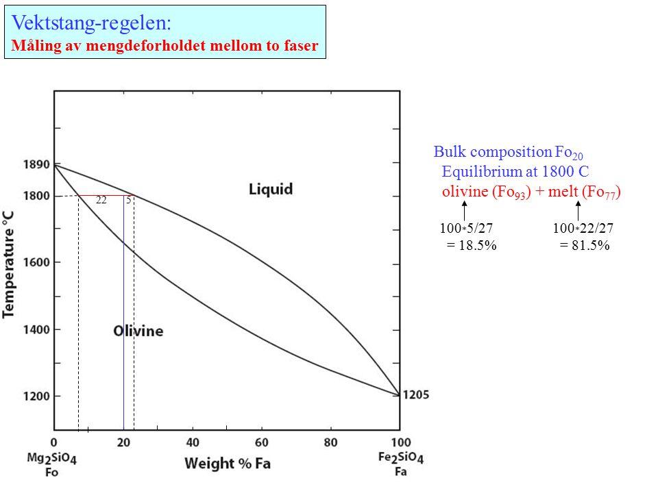Vektstang-regelen: Måling av mengdeforholdet mellom to faser 22 5 Bulk composition Fo 20 Equilibrium at 1800 C olivine (Fo 93 ) + melt (Fo 77 ) 100 * 5/27 = 18.5% 100 * 22/27 = 81.5%