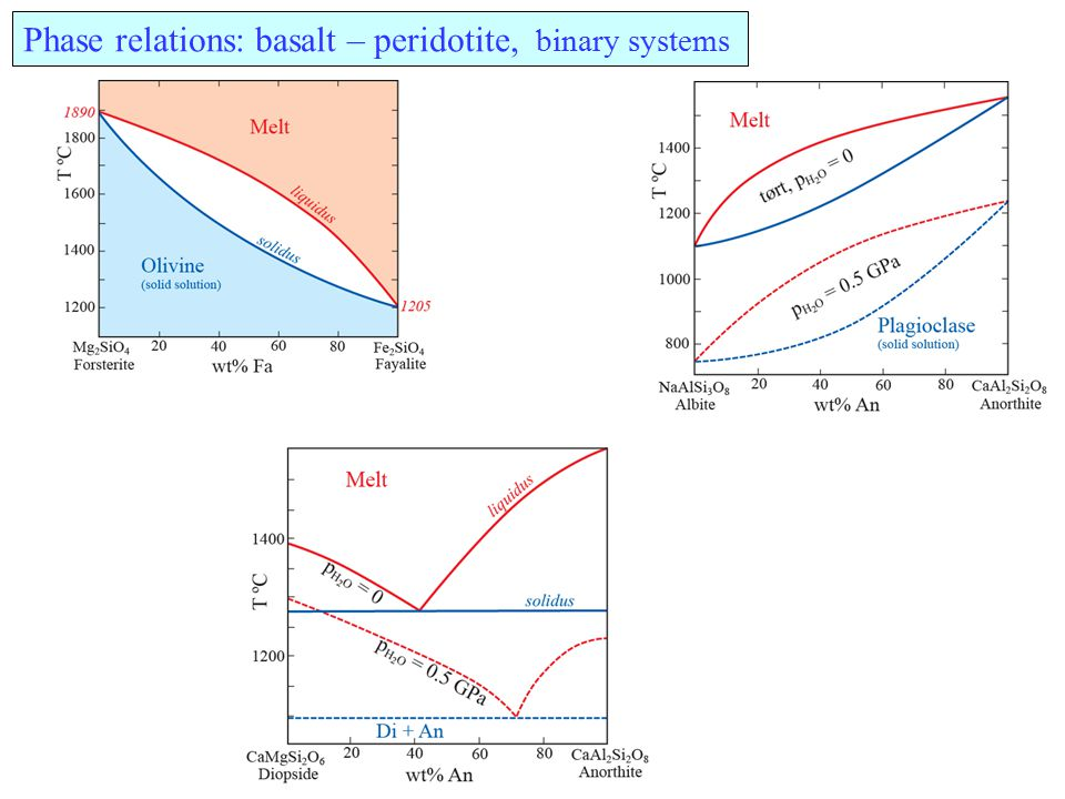Phase relations: basalt – peridotite, binary systems