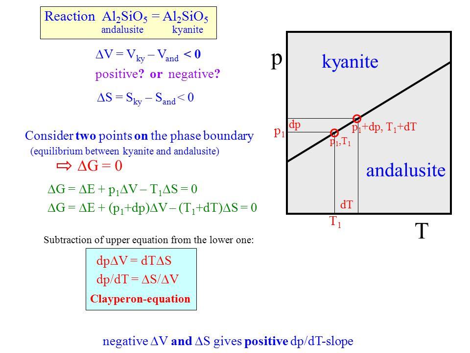  G =  E + p 1  V – T 1  S = 0  G =  E + (p 1 +dp)  V – (T 1 +dT)  S = 0 Reaction Al 2 SiO 5 = Al 2 SiO 5 andalusite kyanite andalusite kyanite p T p1p1 T1T1 dp dT  V = V ky – V and positive.