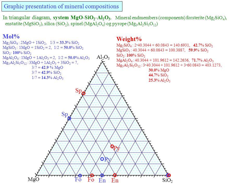 Fo Mol% Mg 2 SiO 4 : 2MgO + 1SiO 2, 1/3 = 33.3% SiO 2 MgSiO 3 : 1MgO + 1SiO 2 = 2, 1/2 = 50.0% SiO 2 SiO 2 : 100% SiO 2 MgAl 2 O 4 : 1MgO + 1Al 2 O 3 = 2, 1/2 = 50.0% Al 2 O 3 Mg 3 Al 2 Si 3 O 12 : 3MgO + 1Al 2 O 3 + 3SiO 2 = 7, 3/7 = 42.9 % MgO 3/7 = 42.9% SiO 2 1/7 = 14.3% Al 2 O 3 In triangular diagram, system MgO-SiO 2 -Al 2 O 3.