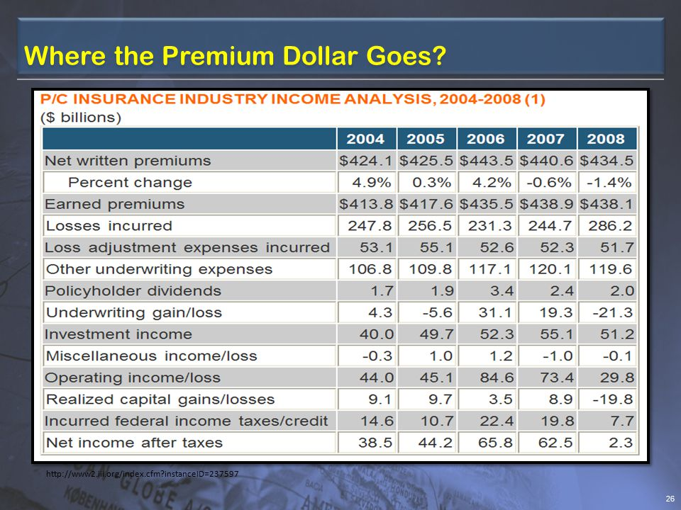 25 Major Components of Insurance Premium  Cost of risk or expected value of the risk  Operational and transaction costs Product design and pricing  actuaries Marketing  sales staff and agents Underwriting  underwriter Claims handling  claims investigator Investment (to invest premiums collected) Accounting and other overhead costs Taxes and other government-imposed fees  Profits