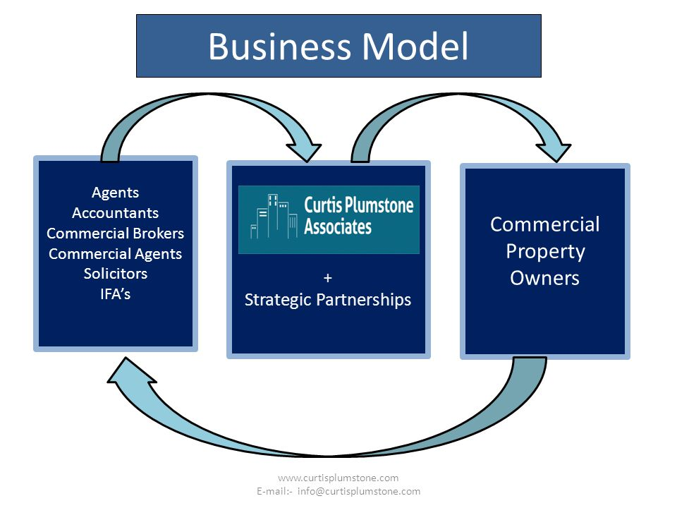 Business Model Agents Accountants Commercial Brokers Commercial Agents Solicitors IFA's + Strategic Partnerships Commercial Property Owners www.curtis