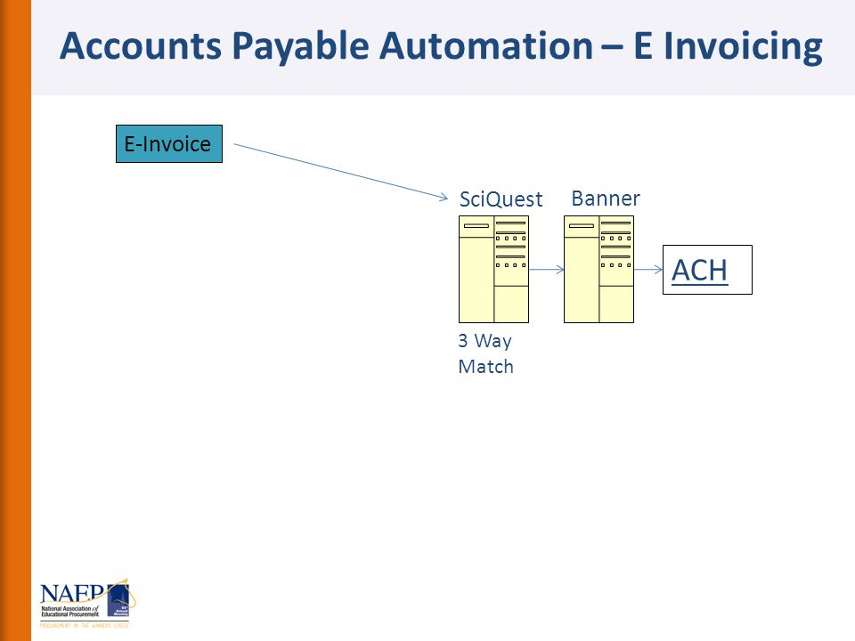 Accounts Payable Automation – E Invoicing E-Invoice SciQuest 3 Way Match Banner ACH