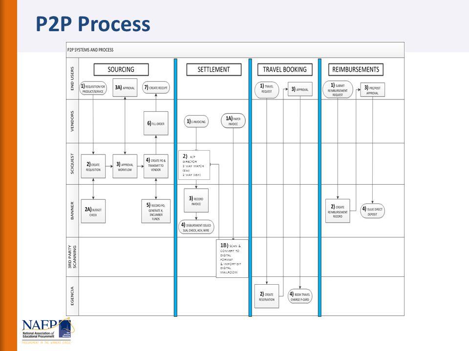 P2P Process 2) A/P DIRECTOR 3 WAY MATCH (5k+) 2 WAY (<5K) 1B) SCAN & CONVERT TO DIGITAL FORMAT & IMPORT DIT DIGITAL MAILROOM