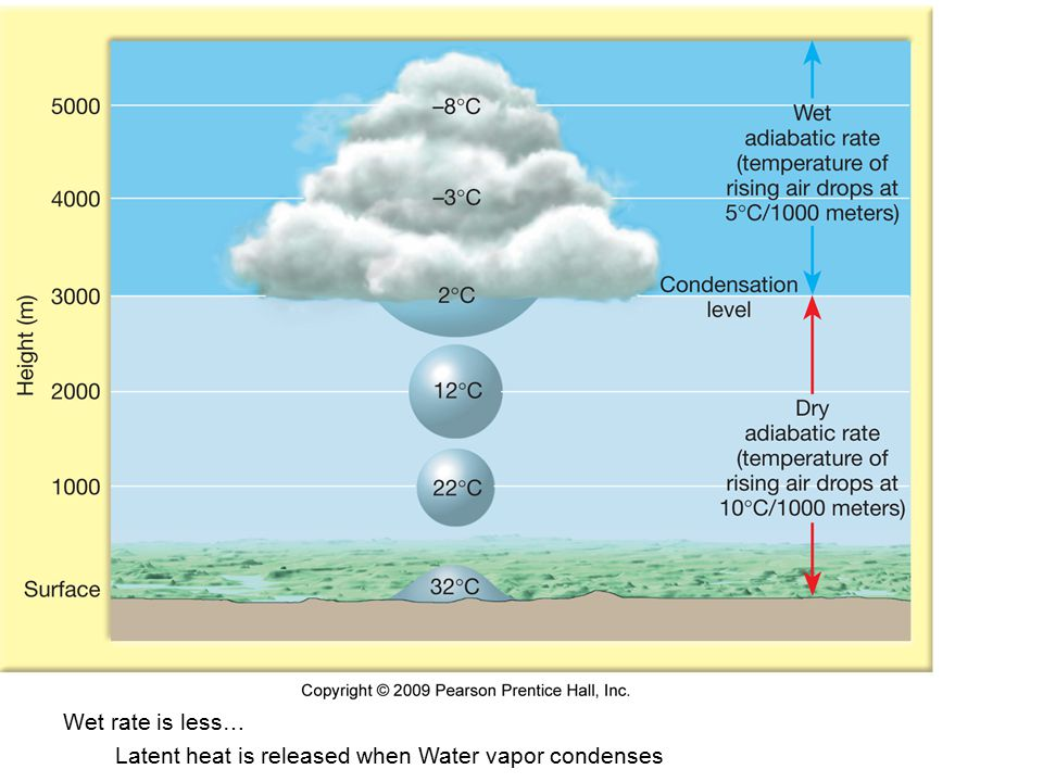 Wet rate is less. Wet rate is less… Latent heat is released when Water vapor condenses