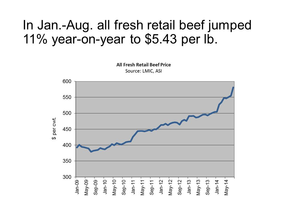 In Jan.-Aug. all fresh retail beef jumped 11% year-on-year to $5.43 per lb.