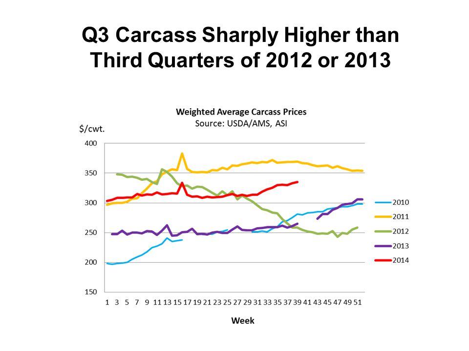 Q3 Carcass Sharply Higher than Third Quarters of 2012 or 2013
