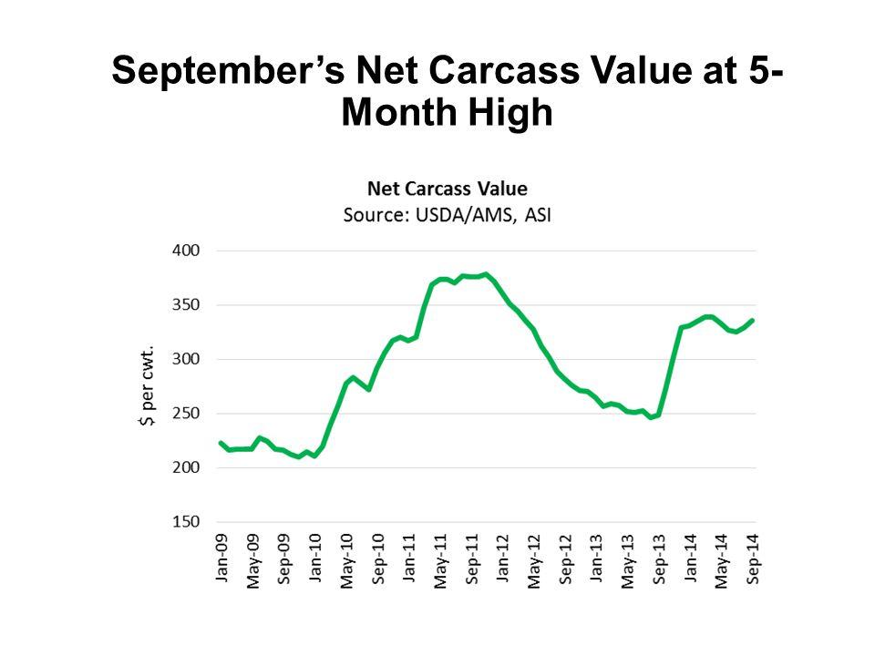 September's Net Carcass Value at 5- Month High