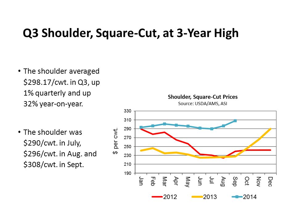 Q3 Shoulder, Square-Cut, at 3-Year High The shoulder averaged $298.17/cwt. in Q3, up 1% quarterly and up 32% year-on-year. The shoulder was $290/cwt.