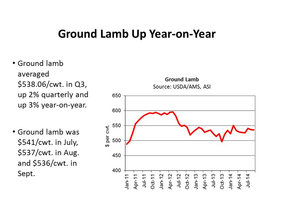 Ground Lamb Up Year-on-Year Ground lamb averaged $538.06/cwt. in Q3, up 2% quarterly and up 3% year-on-year. Ground lamb was $541/cwt. in July, $537/c