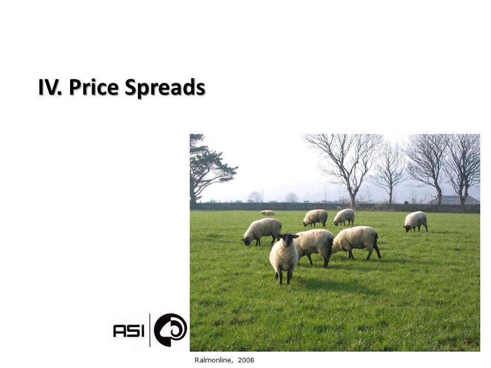 IV. Price Spreads Ralmonline, 2008