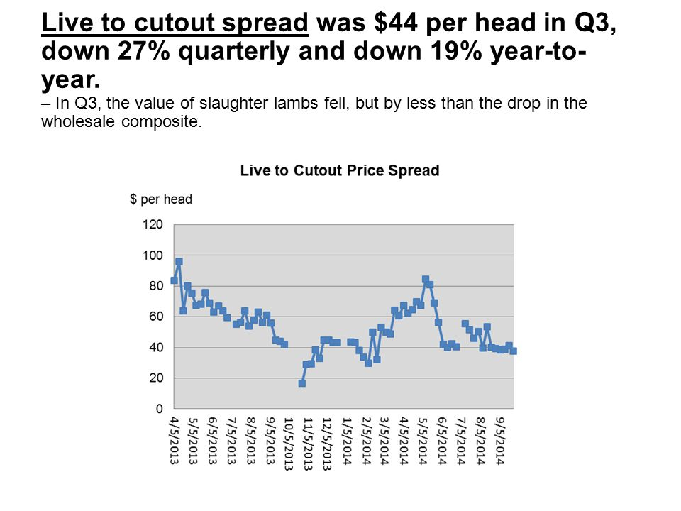 Live to cutout spread was $44 per head in Q3, down 27% quarterly and down 19% year-to- year. – In Q3, the value of slaughter lambs fell, but by less t