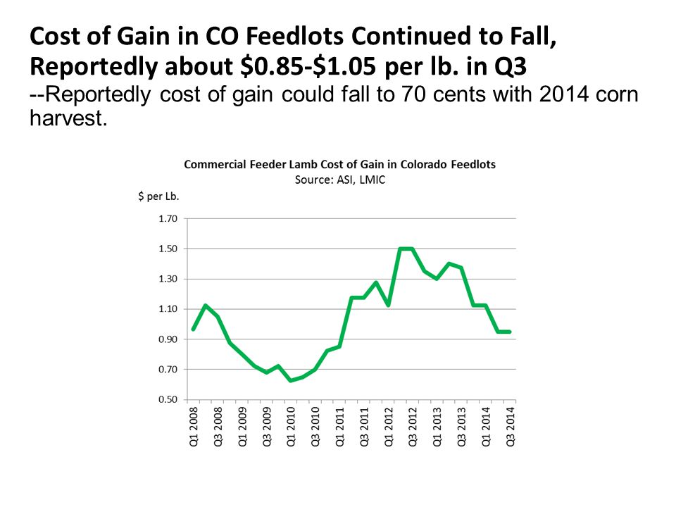 Cost of Gain in CO Feedlots Continued to Fall, Reportedly about $0.85-$1.05 per lb. in Q3 --Reportedly cost of gain could fall to 70 cents with 2014 c