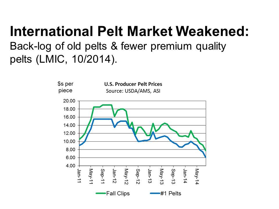 International Pelt Market Weakened: Back-log of old pelts & fewer premium quality pelts (LMIC, 10/2014).