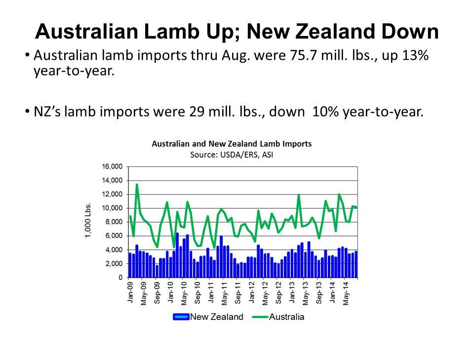 Australian lamb imports thru Aug. were 75.7 mill. lbs., up 13% year-to-year. NZ's lamb imports were 29 mill. lbs., down 10% year-to-year. Australian L