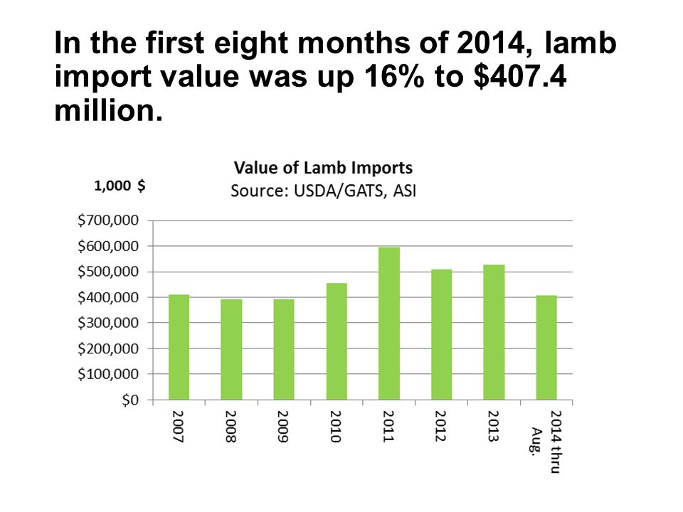 In the first eight months of 2014, lamb import value was up 16% to $407.4 million.