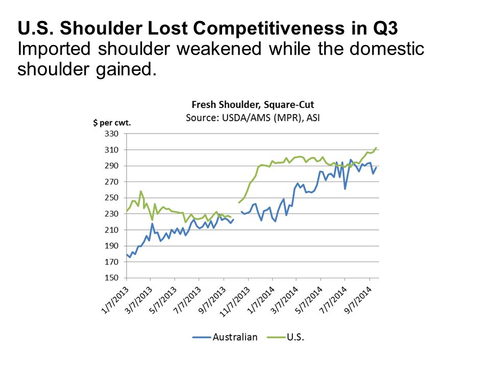 U.S. Shoulder Lost Competitiveness in Q3 Imported shoulder weakened while the domestic shoulder gained.