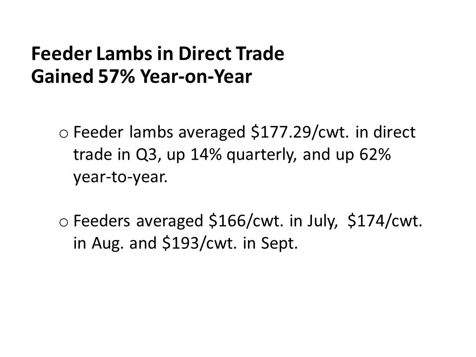 Feeder Lambs in Direct Trade Gained 57% Year-on-Year o Feeder lambs averaged $177.29/cwt. in direct trade in Q3, up 14% quarterly, and up 62% year-to-