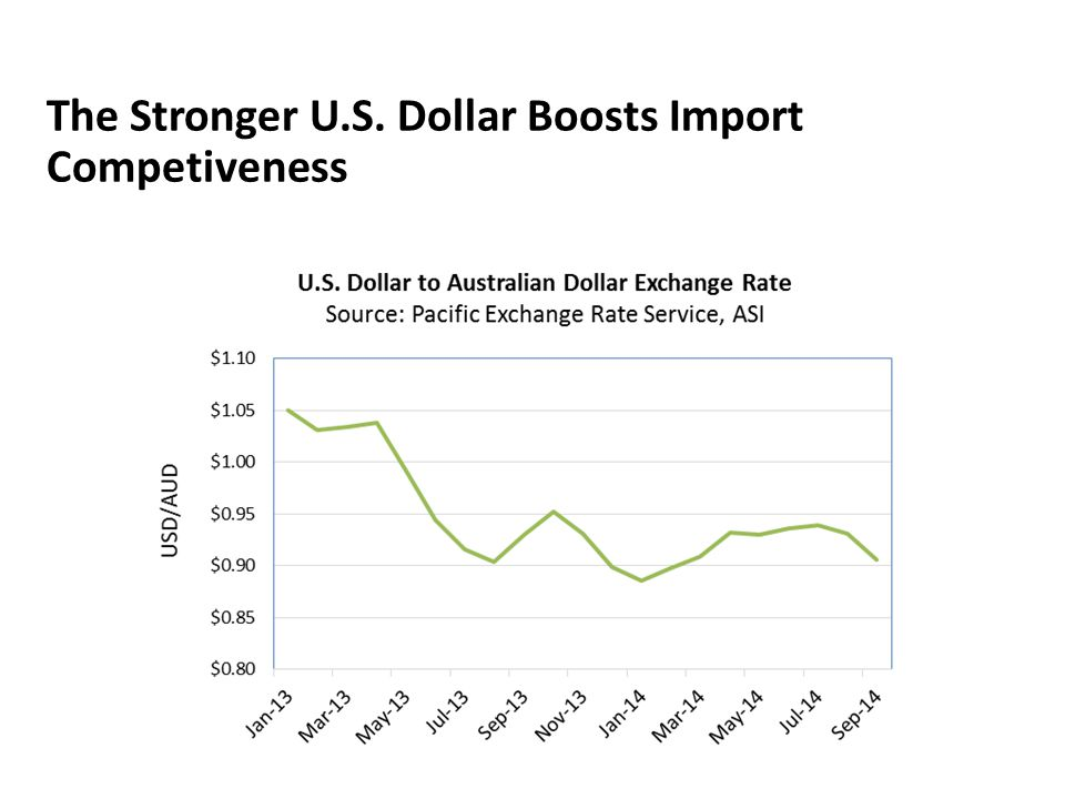 The Stronger U.S. Dollar Boosts Import Competiveness