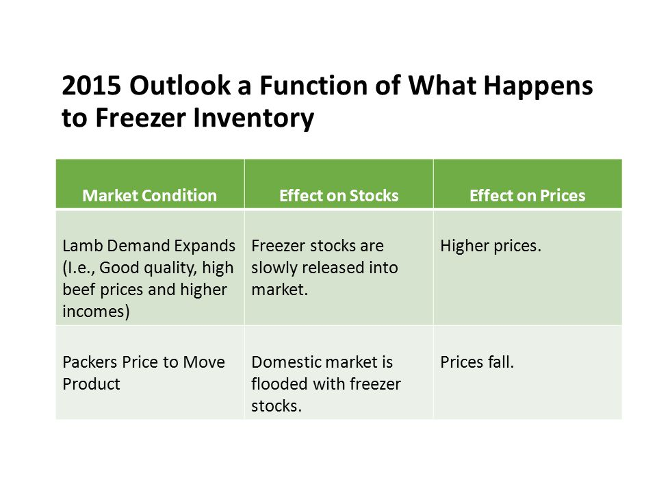 2015 Outlook a Function of What Happens to Freezer Inventory Market ConditionEffect on StocksEffect on Prices Lamb Demand Expands (I.e., Good quality,