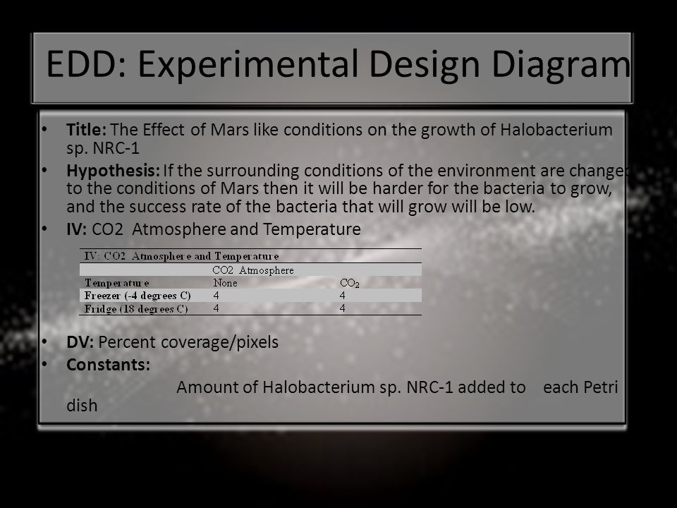 EDD: Experimental Design Diagram Title: The Effect of Mars like conditions on the growth of Halobacterium sp.